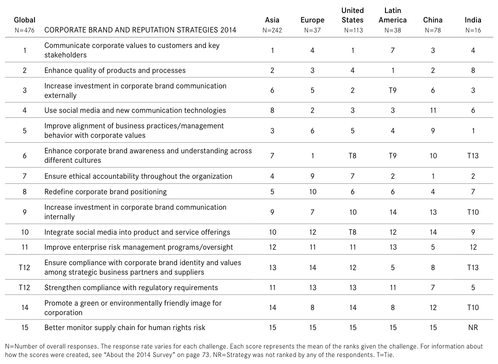Global and regional brand and reputation strategy rankings from The Conference Board's 2014 CEO Challenge Survey