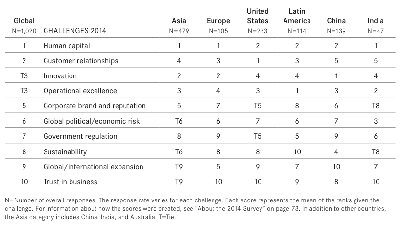 Global and regional challenge rankings from The Conference Board's 2014 CEO Challenge Survey